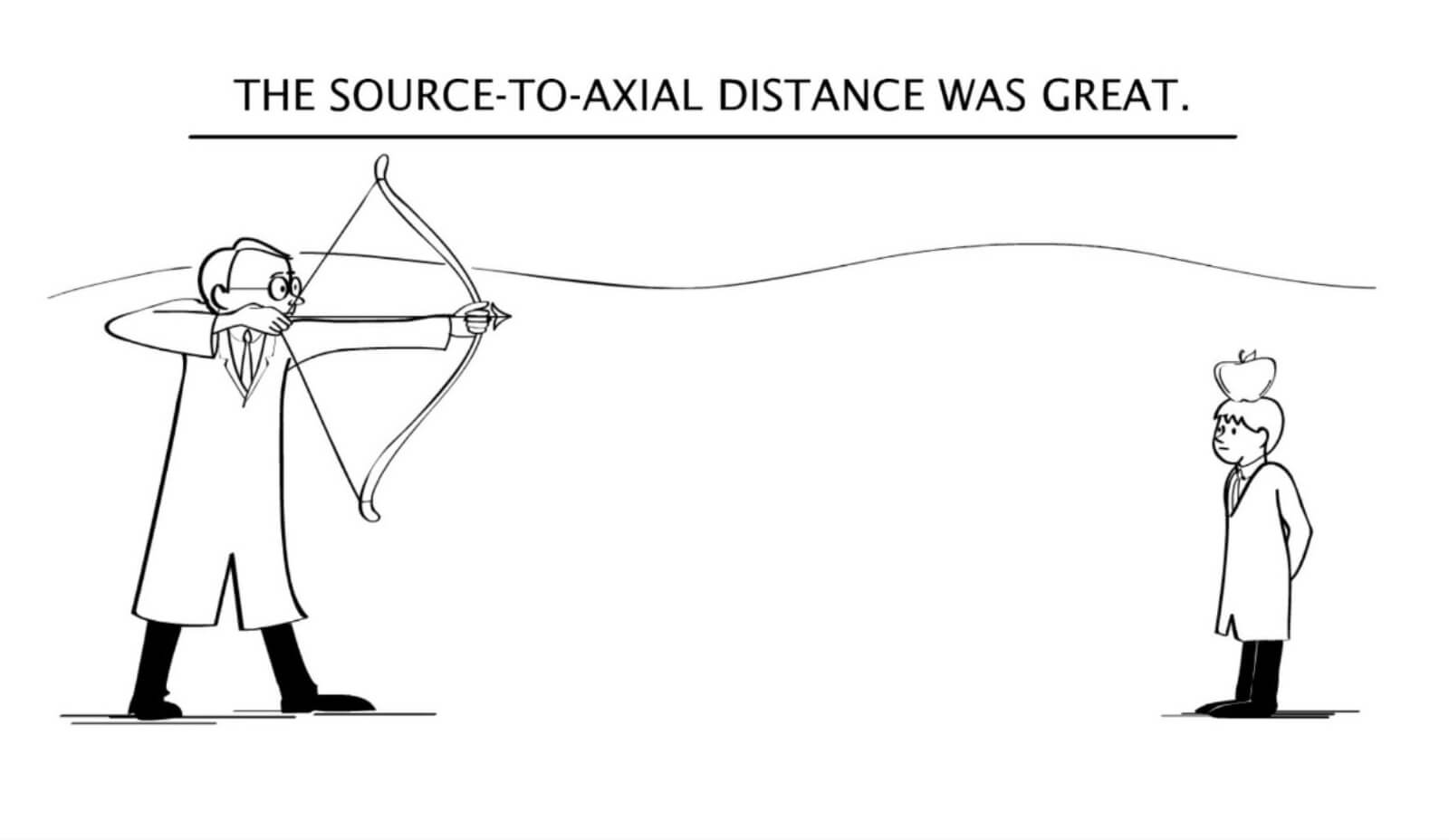 The source-to-axial distance was great. (Imagine someone aiming an arrow at the apple.)