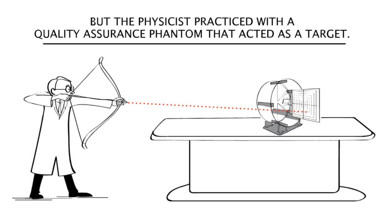 But the physicist practiced with a quality assurance phantom that acted as a target.
